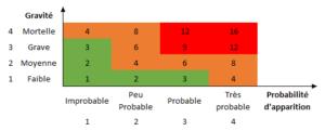 Cotation des risques professionnels certification qse - Grille d evaluation des risques professionnels ...