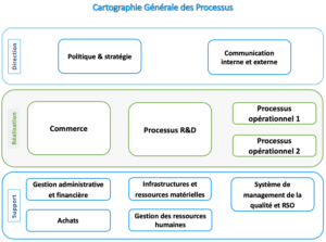 cartographie des processus approche processus
